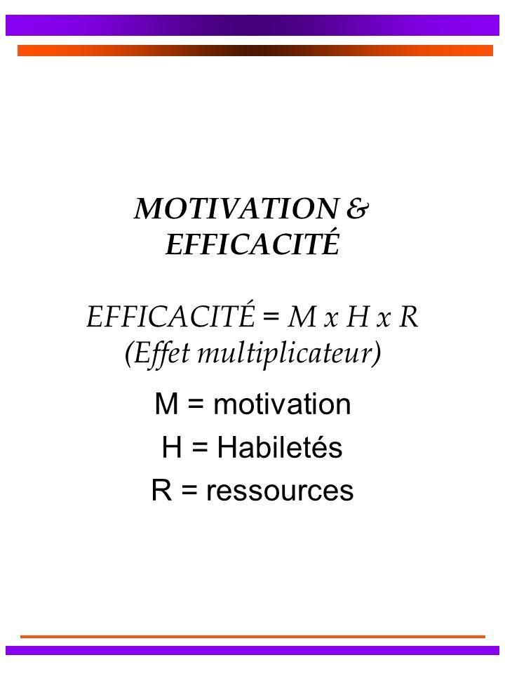 MOTIVATION & EFFICACITÉ EFFICACITÉ = M x H x R (Effet multiplicateur) M = motivation H = Habiletés R = ressources
