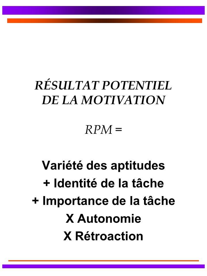 RÉSULTAT POTENTIEL DE LA MOTIVATION RPM = Variété des aptitudes + Identité de la tâche + Importance de la tâche X Autonomie X Rétroaction