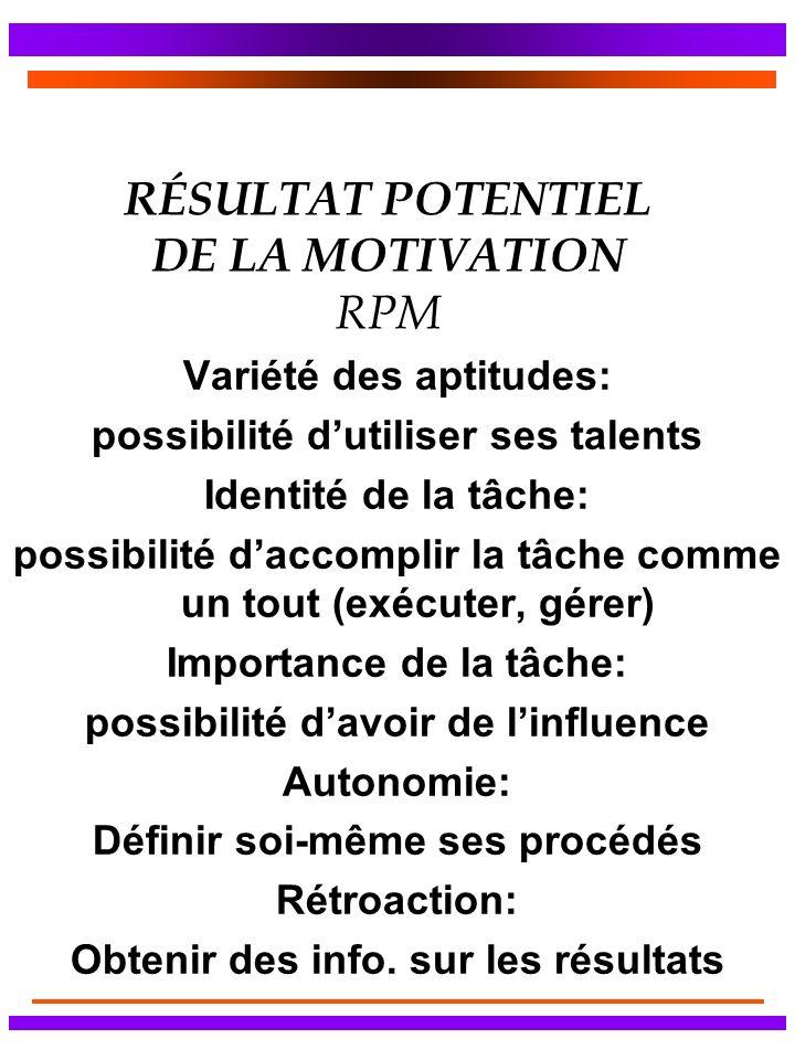 RÉSULTAT POTENTIEL DE LA MOTIVATION RPM Variété des aptitudes: possibilité dutiliser ses talents Identité de la tâche: possibilité daccomplir la tâche