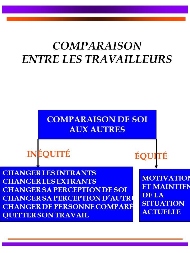 COMPARAISON ENTRE LES TRAVAILLEURS COMPARAISON DE SOI AUX AUTRES CHANGER LES INTRANTS CHANGER LES EXTRANTS CHANGER SA PERCEPTION DE SOI CHANGER SA PERCEPTION DAUTRUI CHANGER DE PERSONNE COMPARÉE QUITTER SON TRAVAIL MOTIVATION ET MAINTIEN DE LA SITUATION ACTUELLE INÉQUITÉ ÉQUITÉ