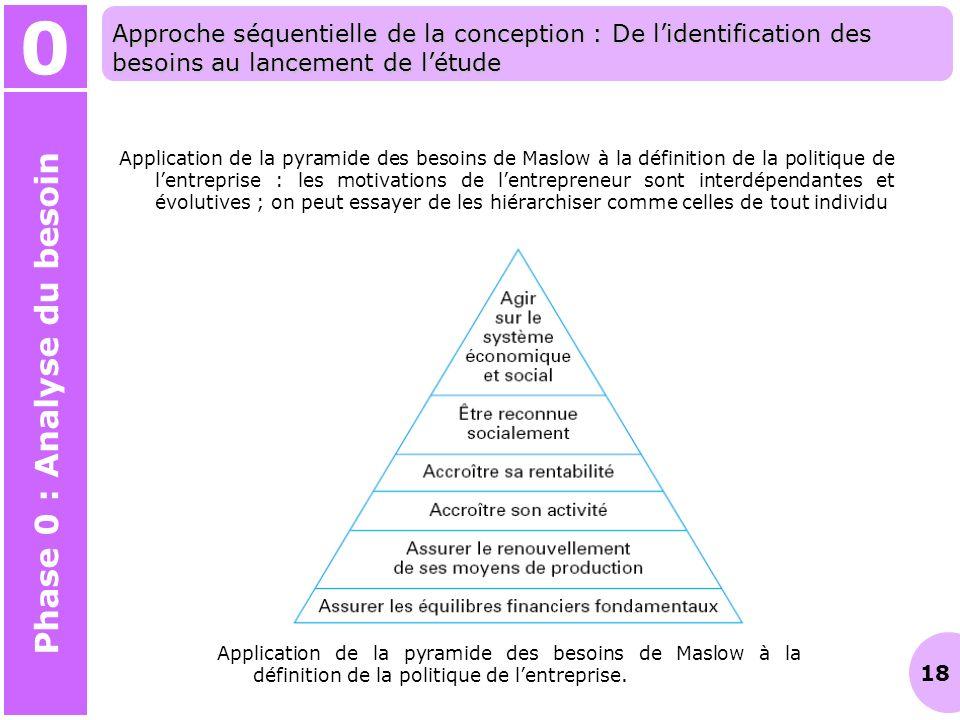 18 Application de la pyramide des besoins de Maslow à la définition de la politique de lentreprise : les motivations de lentrepreneur sont interdépend
