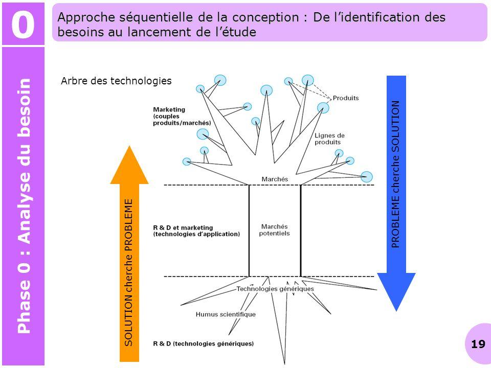 19 Arbre des technologies SOLUTION cherche PROBLEME PROBLEME cherche SOLUTION 0 Phase 0 : Analyse du besoin Approche séquentielle de la conception : D