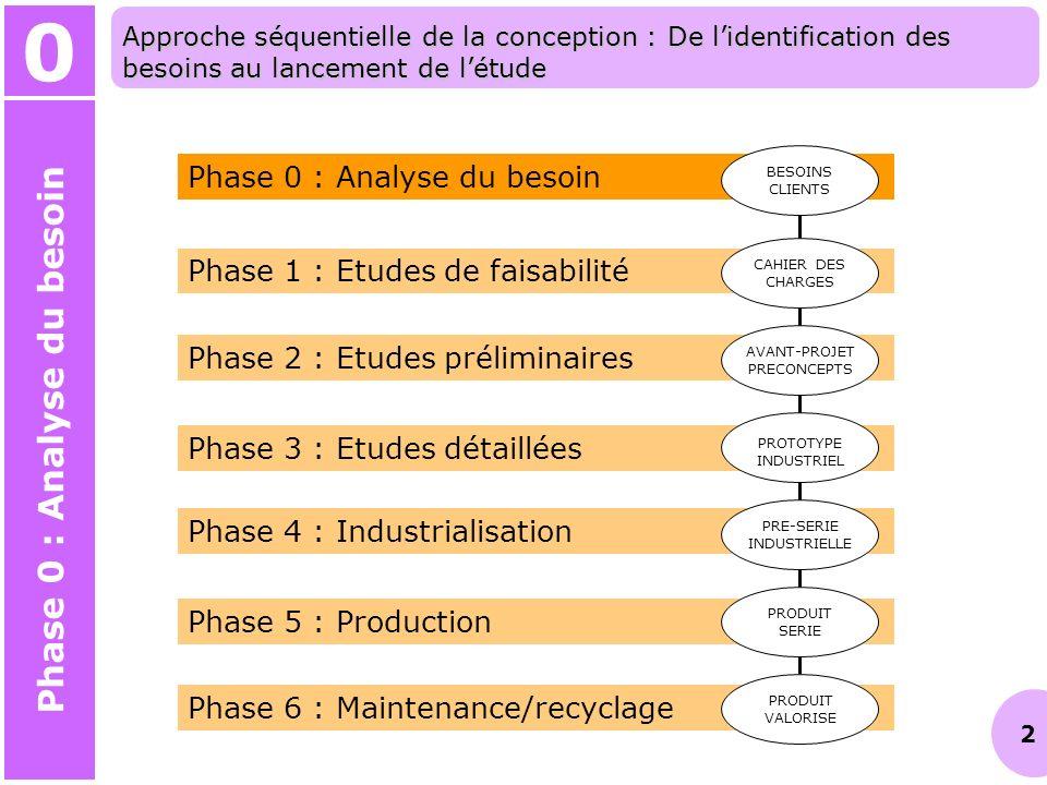 13 0 Phase 0 : Analyse du besoin Approche séquentielle de la conception : De lidentification des besoins au lancement de létude