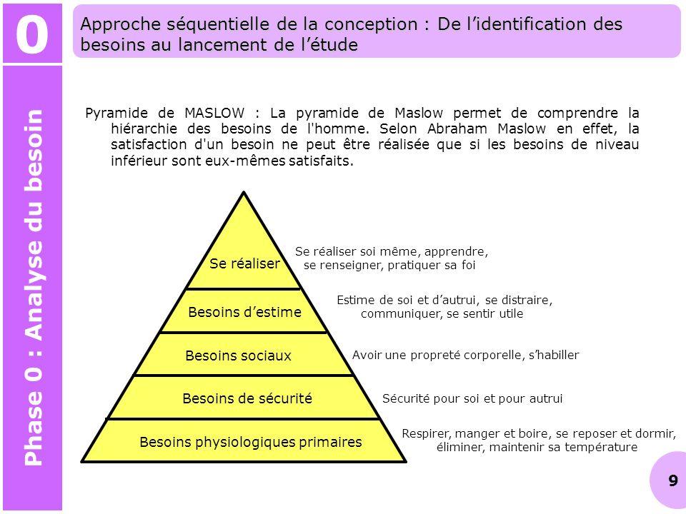 9 Pyramide de MASLOW : La pyramide de Maslow permet de comprendre la hiérarchie des besoins de l'homme. Selon Abraham Maslow en effet, la satisfaction