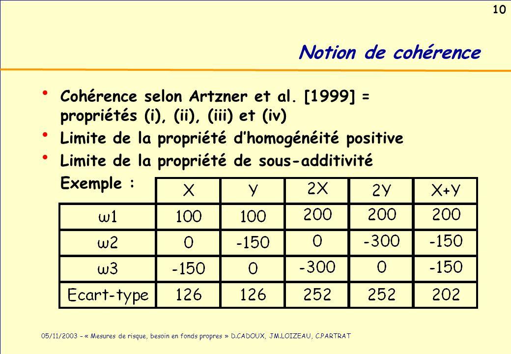 10 05/11/2003 – « Mesures de risque, besoin en fonds propres » D.CADOUX, JM.LOIZEAU, C.PARTRAT Notion de cohérence Cohérence selon Artzner et al. [199