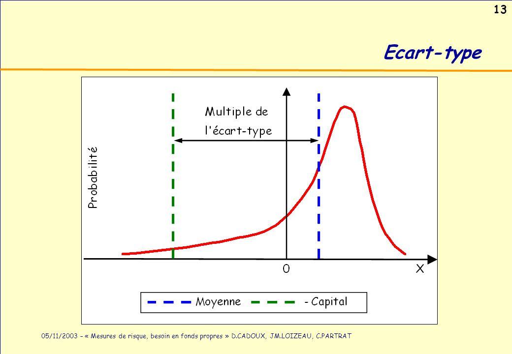13 05/11/2003 – « Mesures de risque, besoin en fonds propres » D.CADOUX, JM.LOIZEAU, C.PARTRAT Ecart-type