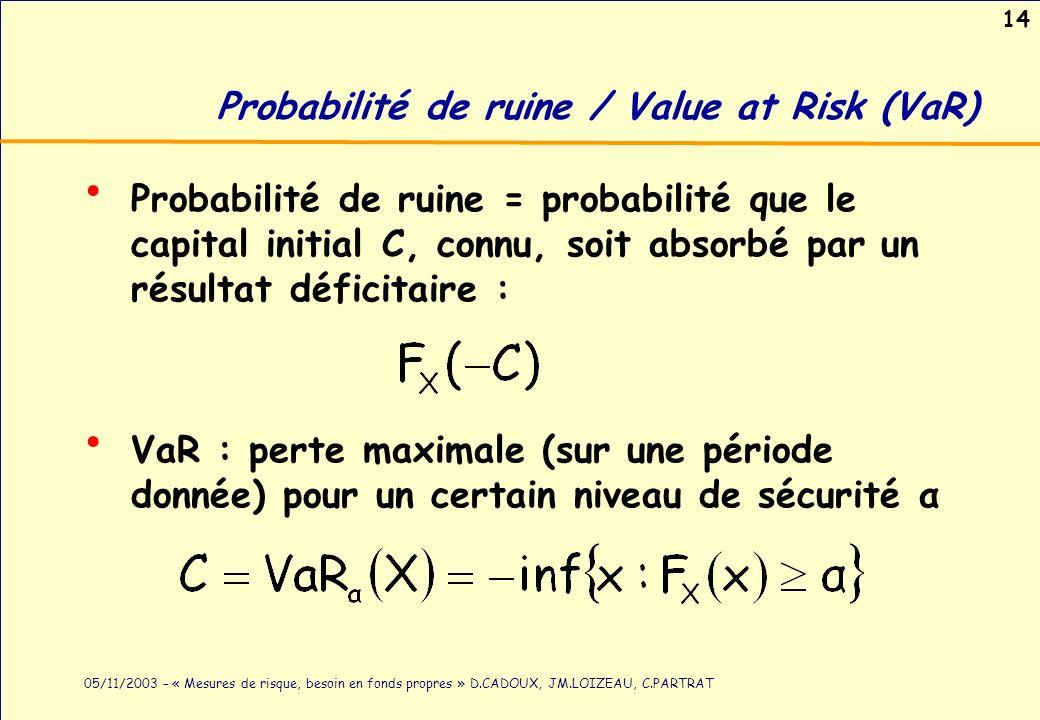 14 05/11/2003 – « Mesures de risque, besoin en fonds propres » D.CADOUX, JM.LOIZEAU, C.PARTRAT Probabilité de ruine / Value at Risk (VaR) Probabilité