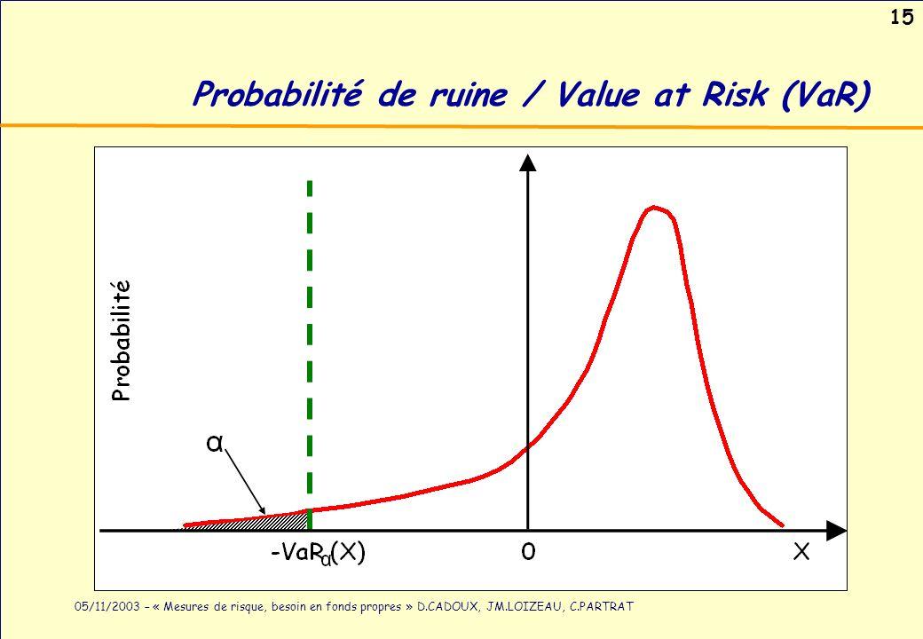 15 05/11/2003 – « Mesures de risque, besoin en fonds propres » D.CADOUX, JM.LOIZEAU, C.PARTRAT Probabilité de ruine / Value at Risk (VaR)