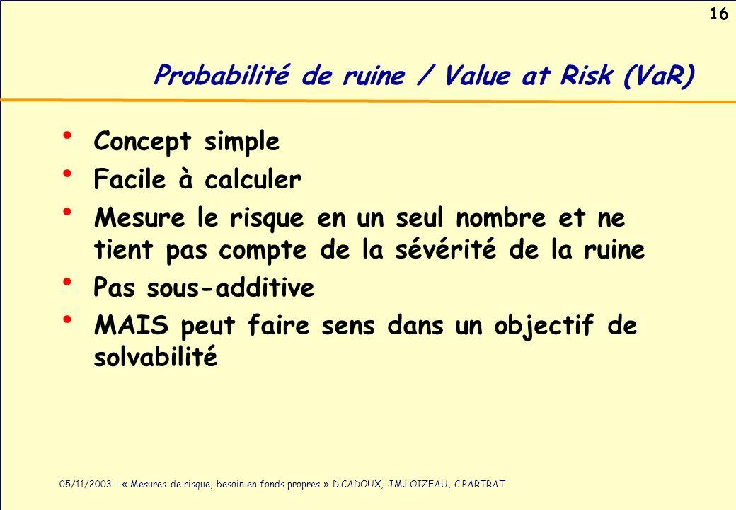 16 05/11/2003 – « Mesures de risque, besoin en fonds propres » D.CADOUX, JM.LOIZEAU, C.PARTRAT Probabilité de ruine / Value at Risk (VaR) Concept simp
