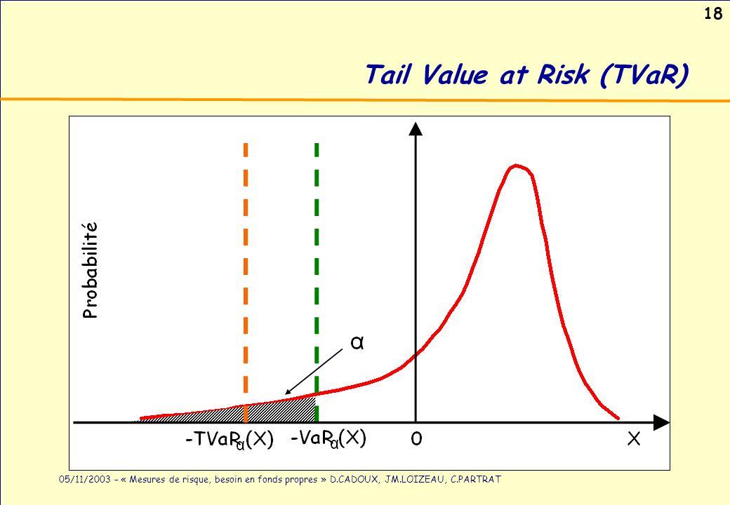 18 05/11/2003 – « Mesures de risque, besoin en fonds propres » D.CADOUX, JM.LOIZEAU, C.PARTRAT Tail Value at Risk (TVaR)