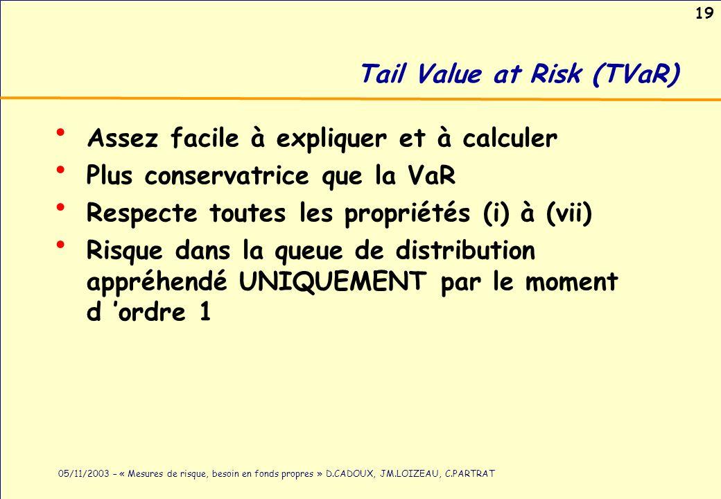 19 05/11/2003 – « Mesures de risque, besoin en fonds propres » D.CADOUX, JM.LOIZEAU, C.PARTRAT Tail Value at Risk (TVaR) Assez facile à expliquer et à