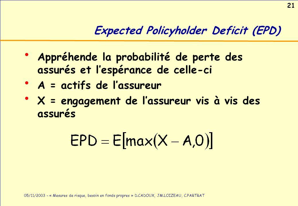 21 05/11/2003 – « Mesures de risque, besoin en fonds propres » D.CADOUX, JM.LOIZEAU, C.PARTRAT Expected Policyholder Deficit (EPD) Appréhende la proba