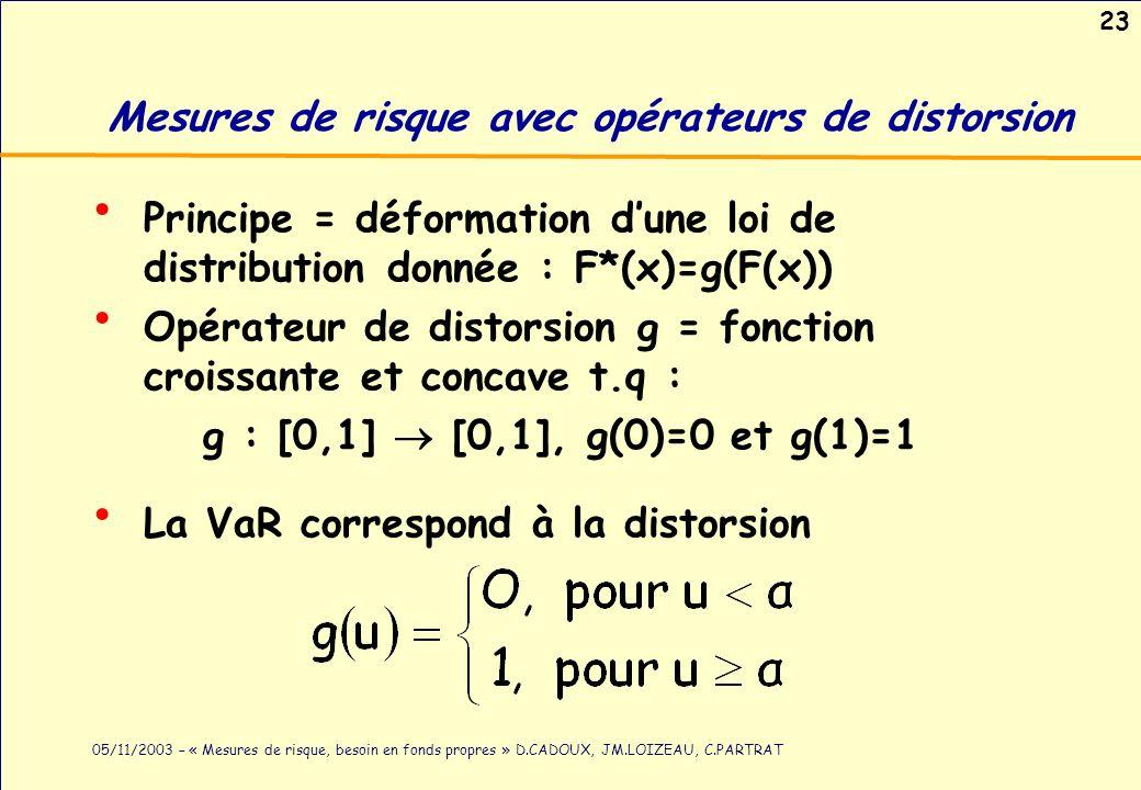 23 05/11/2003 – « Mesures de risque, besoin en fonds propres » D.CADOUX, JM.LOIZEAU, C.PARTRAT Mesures de risque avec opérateurs de distorsion Princip