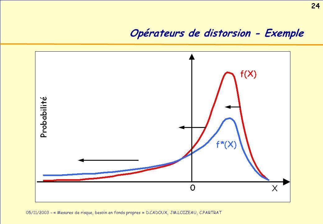 24 05/11/2003 – « Mesures de risque, besoin en fonds propres » D.CADOUX, JM.LOIZEAU, C.PARTRAT Opérateurs de distorsion - Exemple