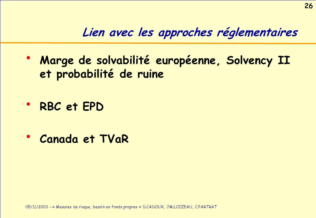 26 05/11/2003 – « Mesures de risque, besoin en fonds propres » D.CADOUX, JM.LOIZEAU, C.PARTRAT Lien avec les approches réglementaires Marge de solvabi