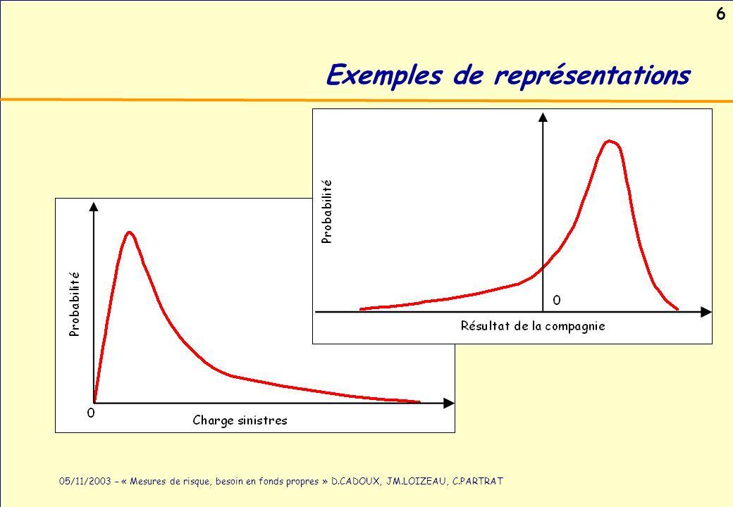 6 05/11/2003 – « Mesures de risque, besoin en fonds propres » D.CADOUX, JM.LOIZEAU, C.PARTRAT Exemples de représentations