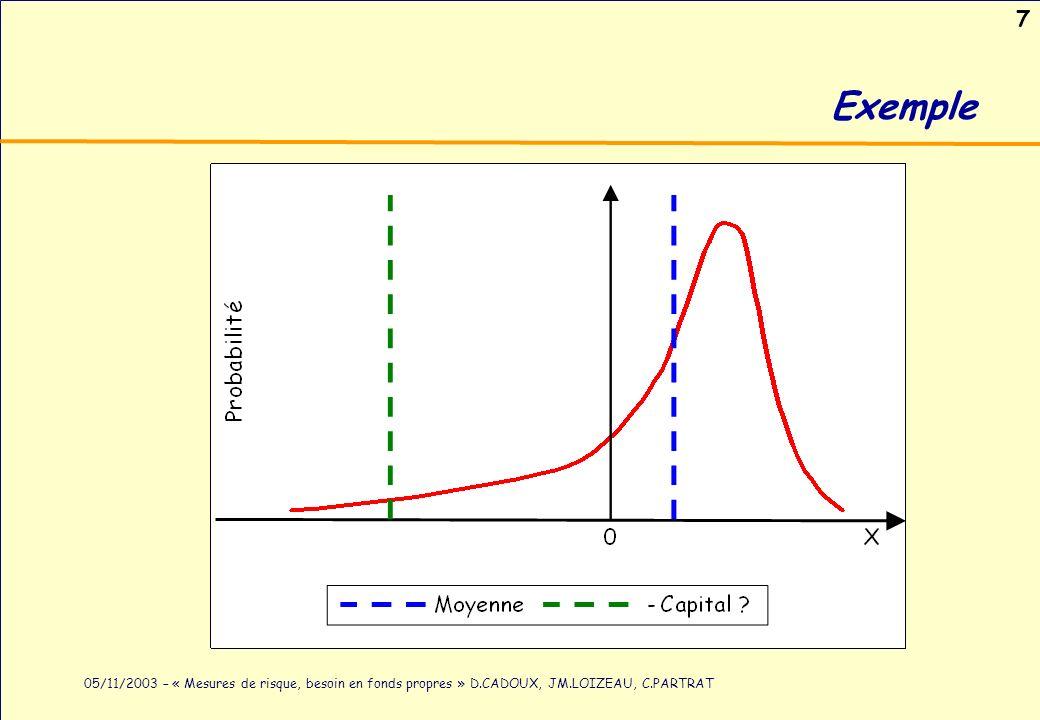 7 05/11/2003 – « Mesures de risque, besoin en fonds propres » D.CADOUX, JM.LOIZEAU, C.PARTRAT Exemple