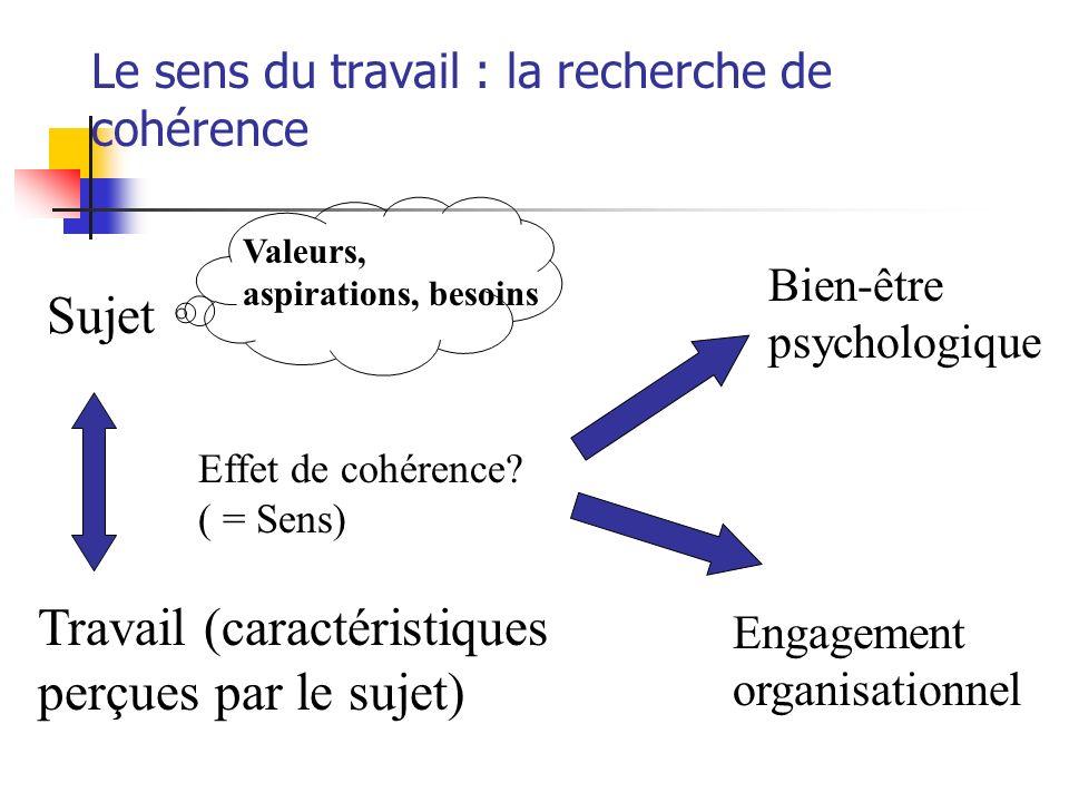 Facteurs de cohérence Utilité du travail Éthique au travail Autonomie Occasions dapprentissage Reconnaissance Soutien Qualité des relations (appartenance) Plaisir de laccomplissement
