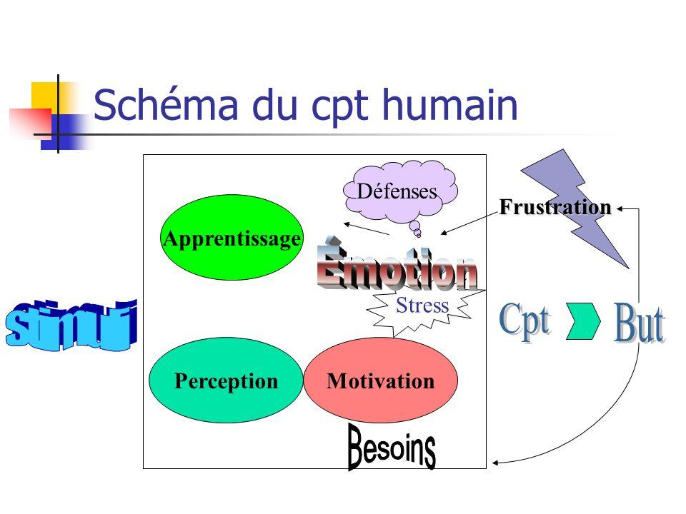 PerceptionMotivation Apprentissage Défenses Stress Frustration Schéma du cpt humain