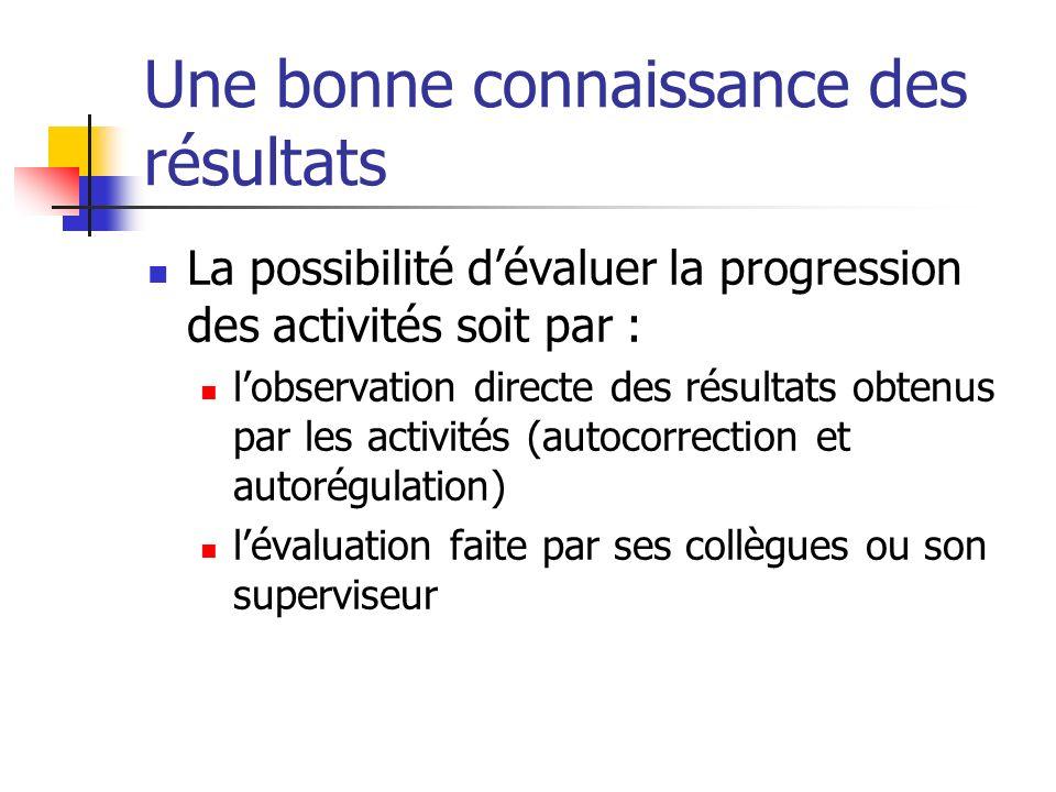 Les objectifs clairs et stimulants Spécifiques Suffisamment difficiles pour représenter un défi (donc, ajustés au niveau de compétences de la personne) Réalistes et opératoires Des échéances prévisibles