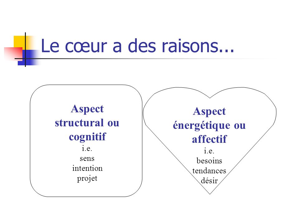 PerceptionMotivation Apprentissage Défenses Stress Frustration Schéma du cpt humain