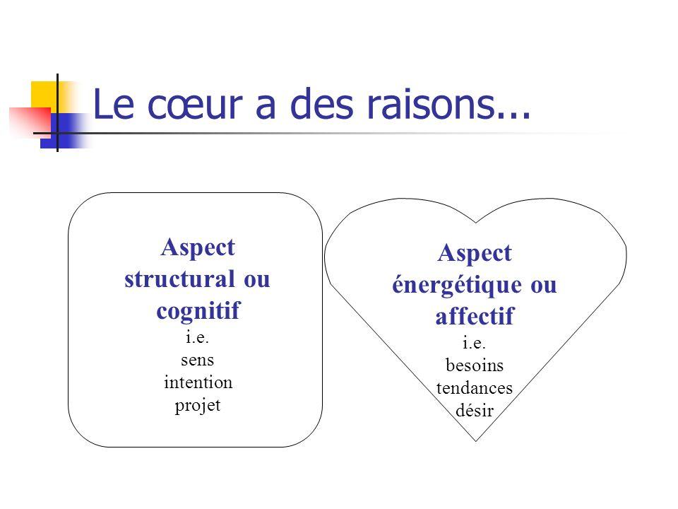 Le cœur a des raisons...Aspect énergétique ou affectif i.e.