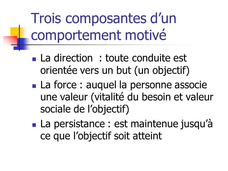 Trois composantes dun comportement motivé La direction : toute conduite est orientée vers un but (un objectif) La force : auquel la personne associe une valeur (vitalité du besoin et valeur sociale de lobjectif) La persistance : est maintenue jusquà ce que lobjectif soit atteint