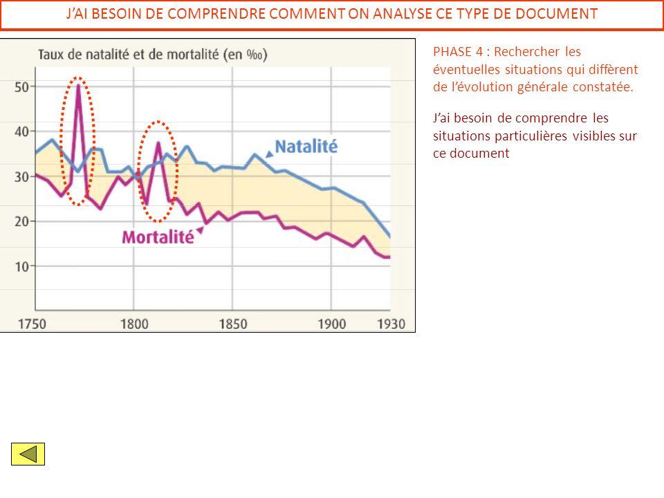JAI BESOIN DE COMPRENDRE COMMENT ON ANALYSE CE TYPE DE DOCUMENT PHASE 4 : Rechercher les éventuelles situations qui diffèrent de lévolution générale c