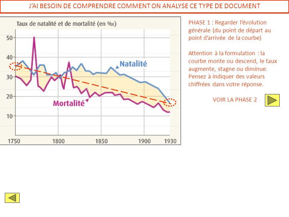 JAI BESOIN DE COMPRENDRE COMMENT ON ANALYSE CE TYPE DE DOCUMENT PHASE 1 : Regarder lévolution générale (du point de départ au point darrivée de la cou