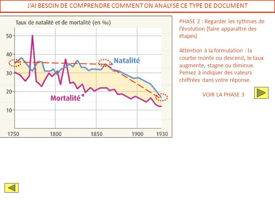 JAI BESOIN DE COMPRENDRE COMMENT ON ANALYSE CE TYPE DE DOCUMENT PHASE 2 : Regarder les rythmes de lévolution (faire apparaître des étapes) Attention à