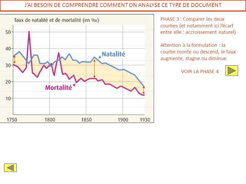 JAI BESOIN DE COMPRENDRE COMMENT ON ANALYSE CE TYPE DE DOCUMENT PHASE 3 : Comparer les deux courbes (et notamment ici lécart entre elle : accroissemen