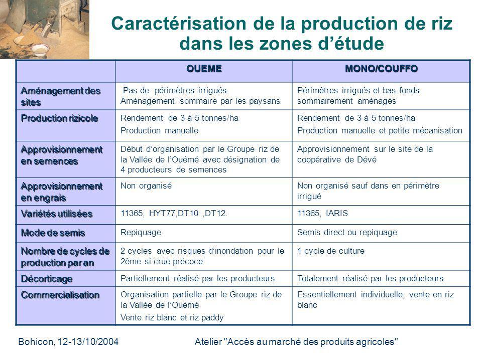 Bohicon, 12- 13/10/2004 Atelier Accès au marché des produits agricoles Certains groupements disposent daires de séchage…