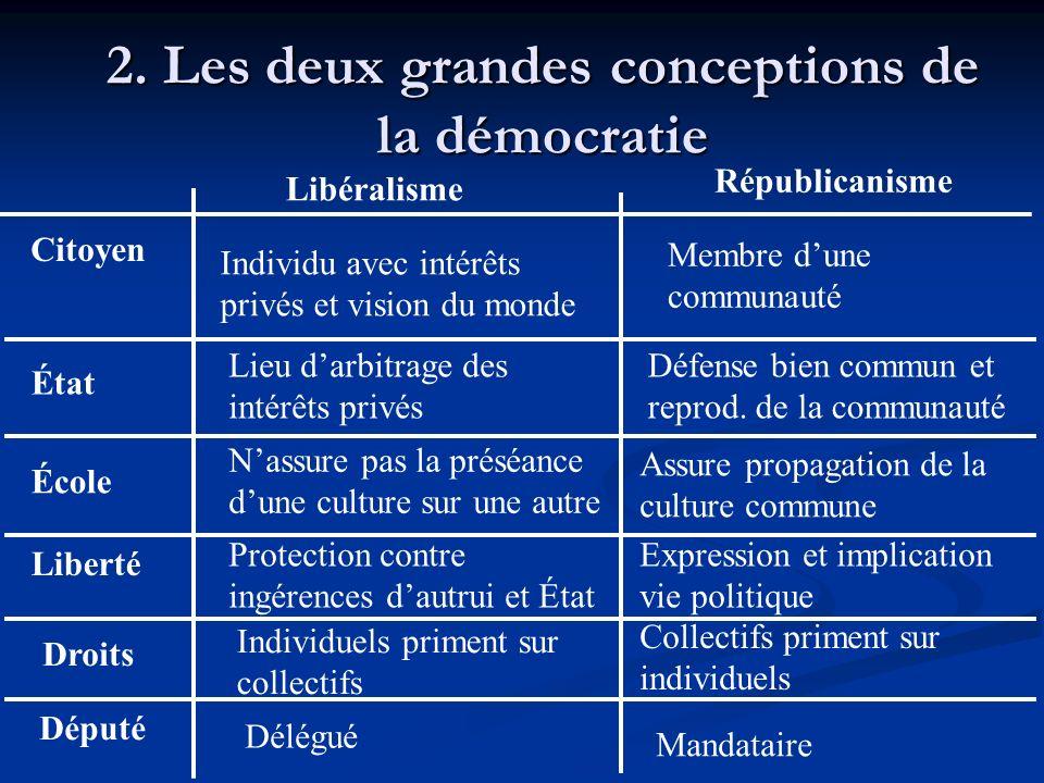 2. Les deux grandes conceptions de la démocratie Citoyen État École Liberté Droits Député Républicanisme Libéralisme Individu avec intérêts privés et
