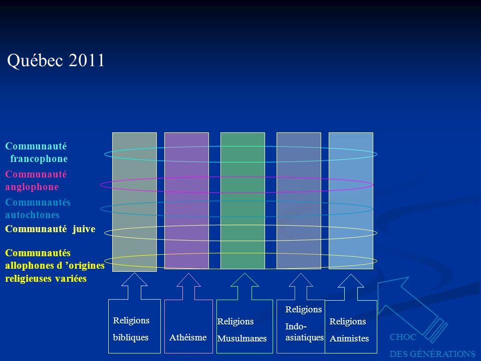 Religions bibliques Québec 2011 Communauté francophone Communautés allophones d origines religieuses variées Athéisme Religions Musulmanes Religions Indo- asiatiques Religions Animistes Communauté juive Communauté anglophone Communautés autochtones CHOC DES GÉNÉRATIONS
