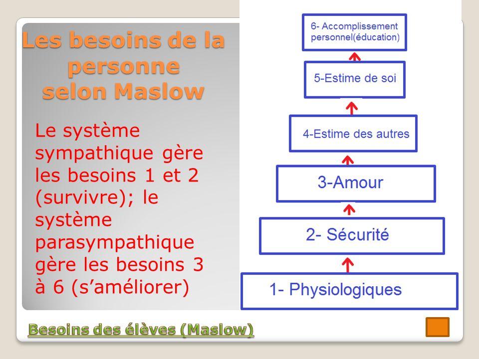 Les besoins de la personne selon Maslow Le système sympathique gère les besoins 1 et 2 (survivre); le système parasympathique gère les besoins 3 à 6 (saméliorer)