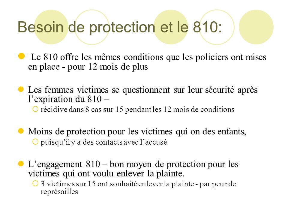 Besoin de protection et le 810: Le 810 offre les mêmes conditions que les policiers ont mises en place - pour 12 mois de plus Les femmes victimes se q