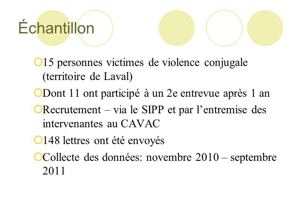 Échantillon 15 personnes victimes de violence conjugale (territoire de Laval) Dont 11 ont participé à un 2e entrevue après 1 an Recrutement – via le S