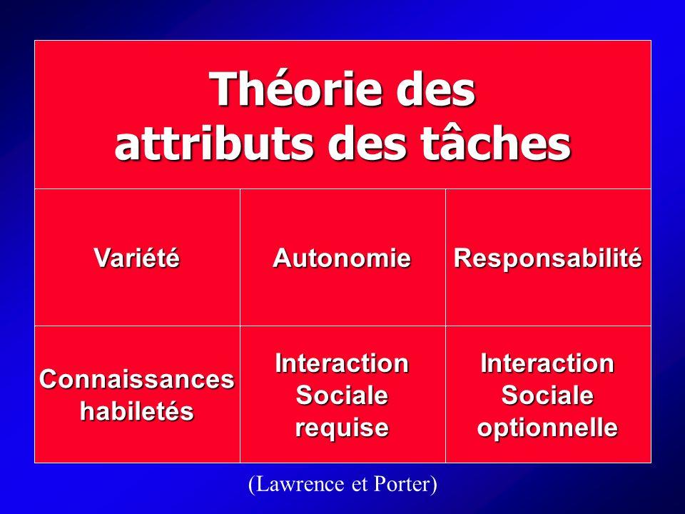 Théorie des attributs des tâches Variété Connaissanceshabiletés Autonomie InteractionSocialerequise Responsabilité InteractionSocialeoptionnelle (Lawrence et Porter)