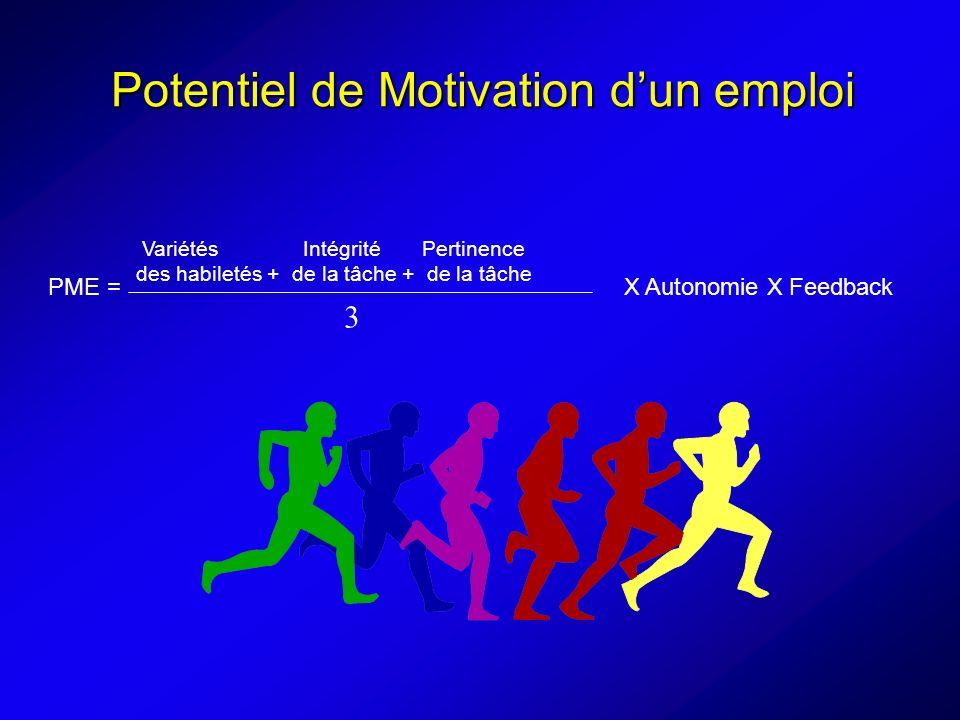Potentiel de Motivation dun emploi PME = X Autonomie X Feedback Variétés Intégrité Pertinence des habiletés + de la tâche + de la tâche 3