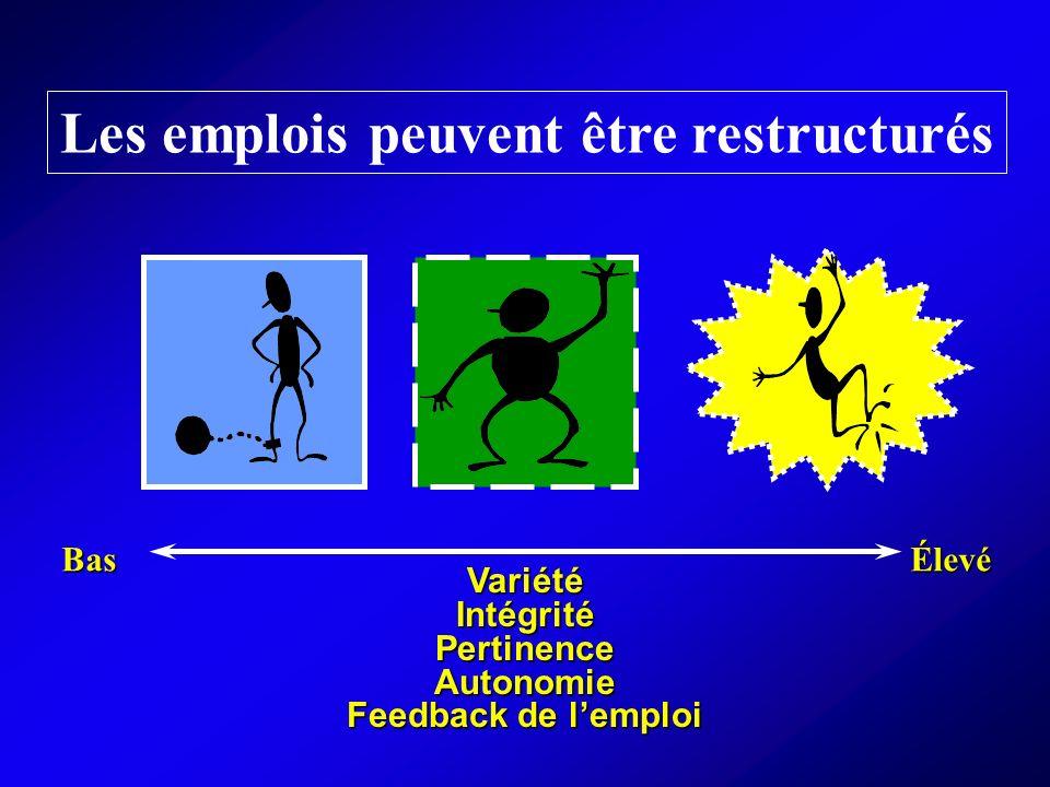 BasÉlevé Les emplois peuvent être restructurés Variété Intégrité Pertinence Autonomie Feedback de lemploi