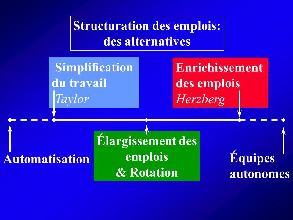 Structuration des emplois: des alternatives Simplification du travail Taylor Enrichissement des emplois Herzberg Élargissement des emplois & Rotation Automatisation Équipes autonomes