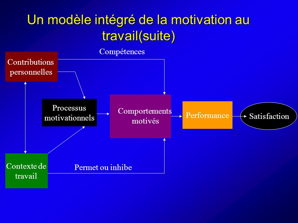 Un modèle intégré de la motivation au travail(suite) Contributions personnelles Contexte de travail Processus motivationnels Compétences Permet ou inhibe Performance Comportements motivés Satisfaction