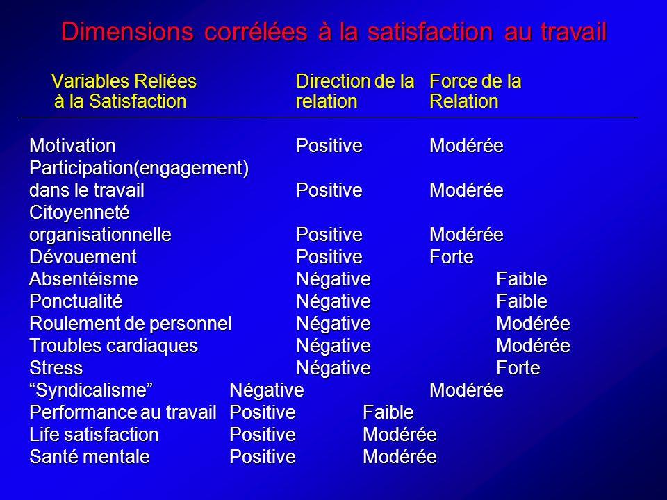 Dimensions corrélées à la satisfaction au travail Variables ReliéesDirection de laForce de la à la SatisfactionrelationRelation Variables ReliéesDirection de laForce de la à la SatisfactionrelationRelation MotivationPositiveModérée Participation(engagement) dans le travailPositiveModérée Citoyenneté organisationnellePositiveModérée Dévouement PositiveForte AbsentéismeNégativeFaible PonctualitéNégativeFaible Roulement de personnelNégativeModérée Troubles cardiaquesNégativeModérée StressNégativeForte SyndicalismeNégativeModérée Performance au travailPositiveFaible Life satisfactionPositiveModérée Santé mentalePositiveModérée