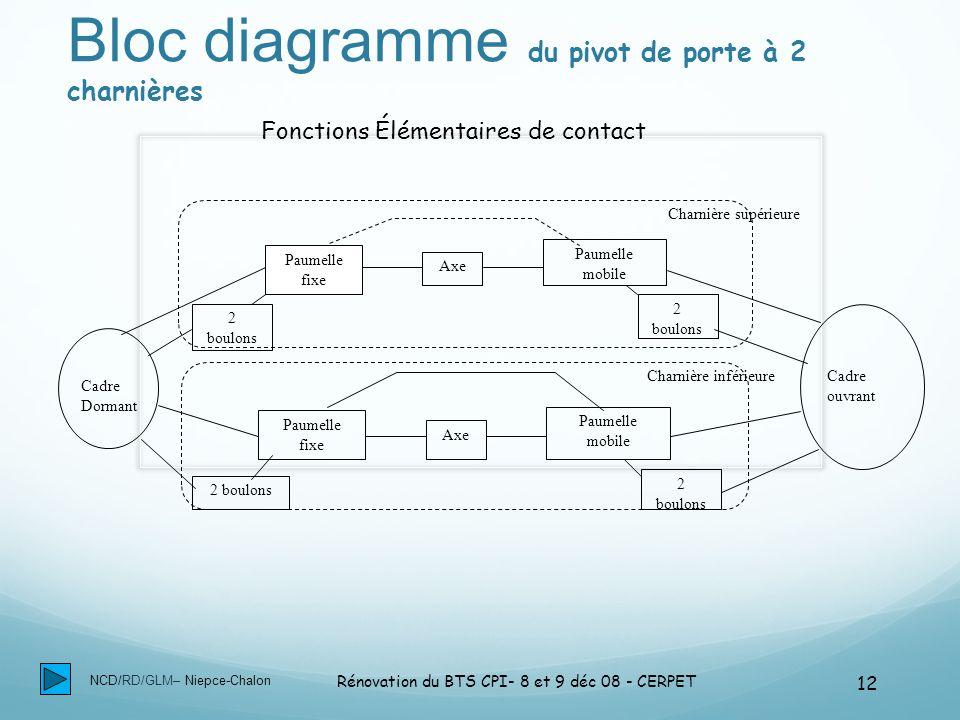NCD/RD/GLM– Niepce-Chalon Rénovation du BTS CPI- 8 et 9 déc 08 - CERPET 12 Bloc diagramme du pivot de porte à 2 charnières Cadre Dormant Cadre ouvrant