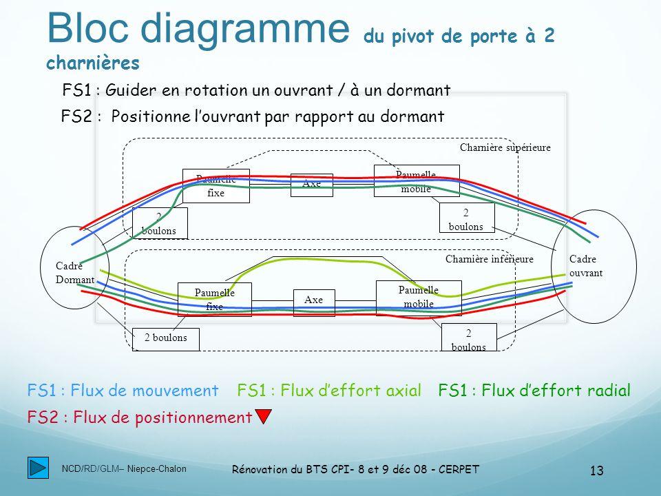 NCD/RD/GLM– Niepce-Chalon Rénovation du BTS CPI- 8 et 9 déc 08 - CERPET 13 Bloc diagramme du pivot de porte à 2 charnières Cadre Dormant Cadre ouvrant