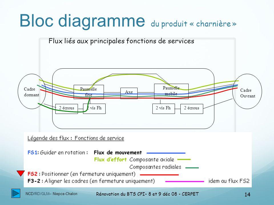 NCD/RD/GLM– Niepce-Chalon Rénovation du BTS CPI- 8 et 9 déc 08 - CERPET 14 Bloc diagramme du produit « charnière » Cadre dormant Cadre Ouvrant Paumell