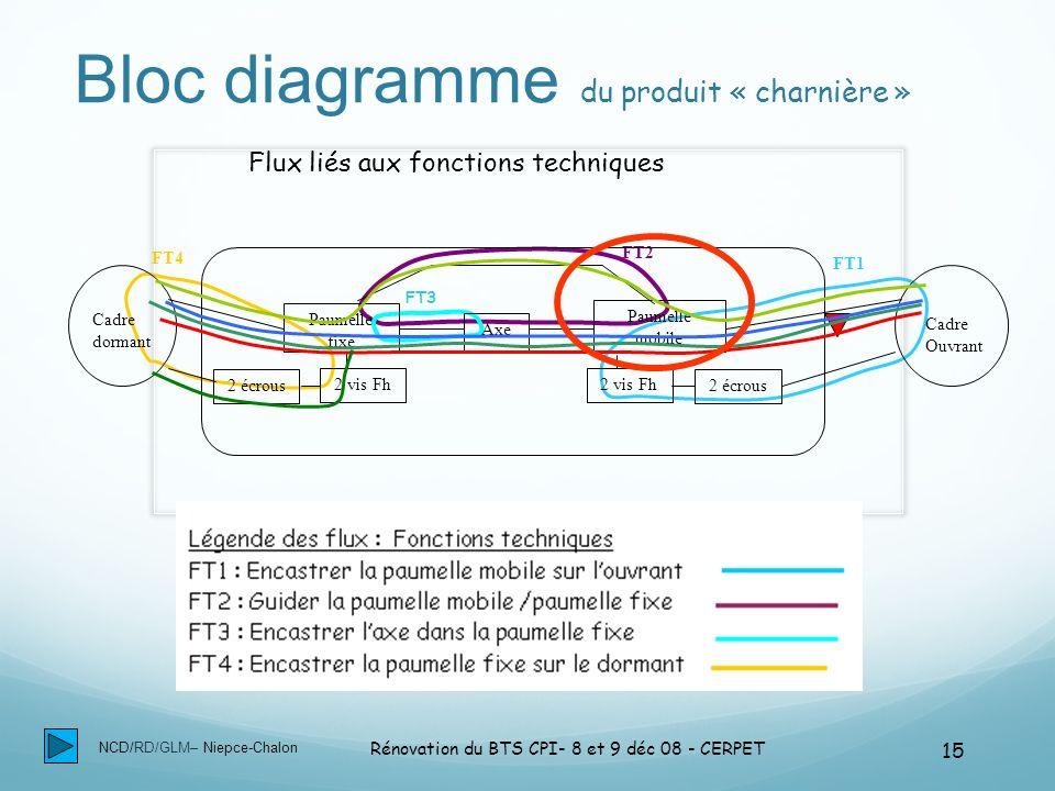 NCD/RD/GLM– Niepce-Chalon Rénovation du BTS CPI- 8 et 9 déc 08 - CERPET 15 Bloc diagramme du produit « charnière » FT2 FT3 FT1 FT4 Flux liés aux fonct