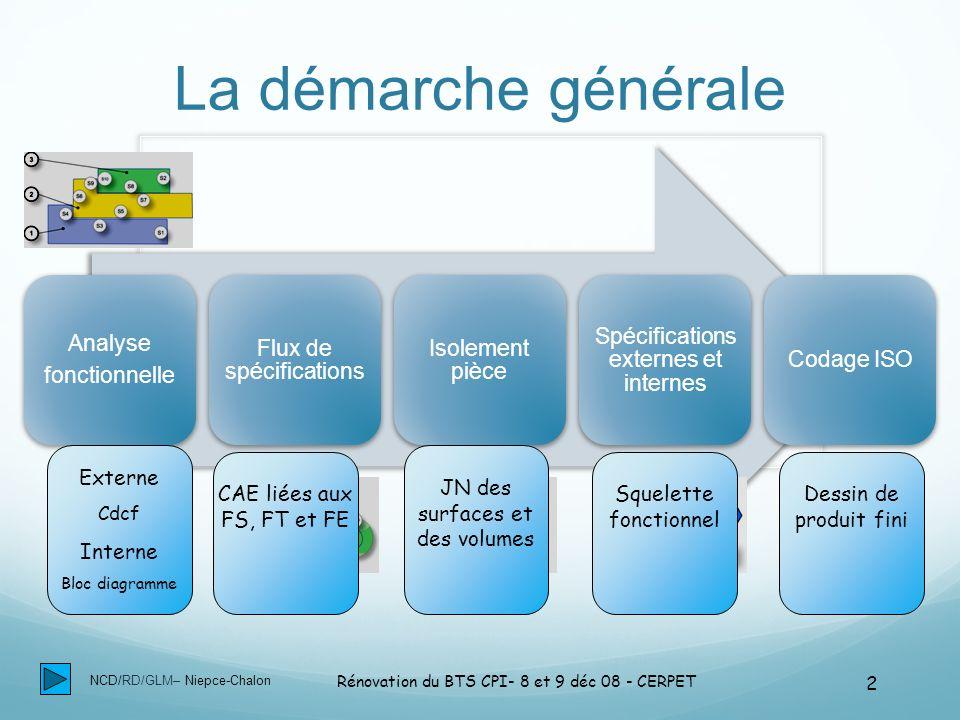 NCD/RD/GLM– Niepce-Chalon Rénovation du BTS CPI- 8 et 9 déc 08 - CERPET 23 CAE liées à FS1: Guider ….