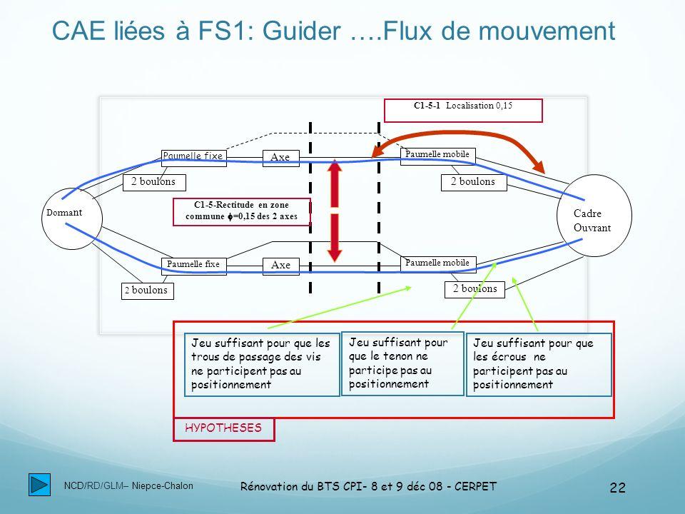 NCD/RD/GLM– Niepce-Chalon Rénovation du BTS CPI- 8 et 9 déc 08 - CERPET 22 CAE liées à FS1: Guider ….Flux de mouvement Dorma nt Cadre Ouvrant Paumelle