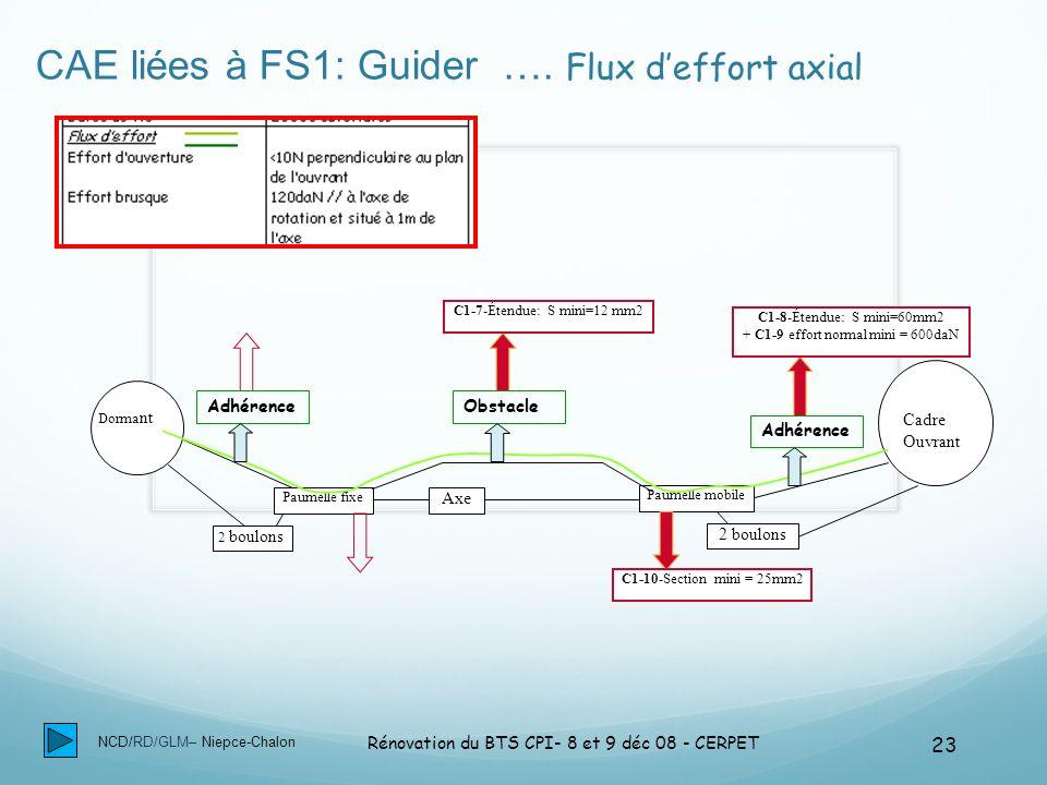 NCD/RD/GLM– Niepce-Chalon Rénovation du BTS CPI- 8 et 9 déc 08 - CERPET 23 CAE liées à FS1: Guider …. Flux deffort axial Dorma nt Cadre Ouvrant Paumel